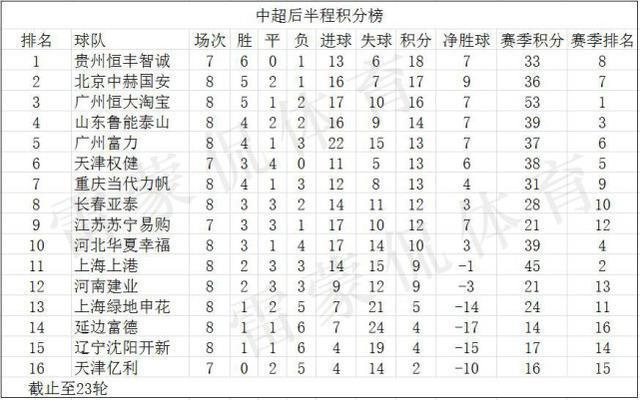 六合彩中超一队7轮狂砍18分完胜恒大 上港后半程崩盘竟倒数