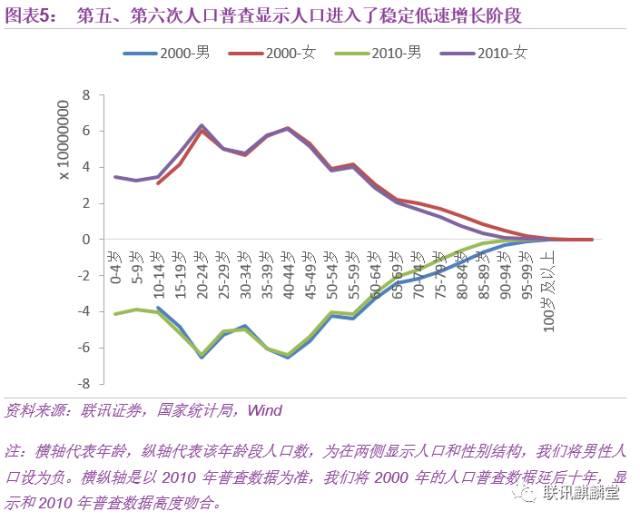 陕西省人口普查数据_2018年陕西人口数据分析 常住人口增加28.96万 出生人口为