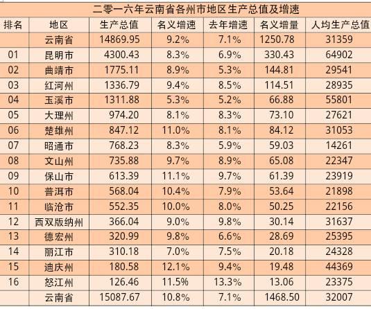 世界各国gdp排名_昆明市人均gdp是多少