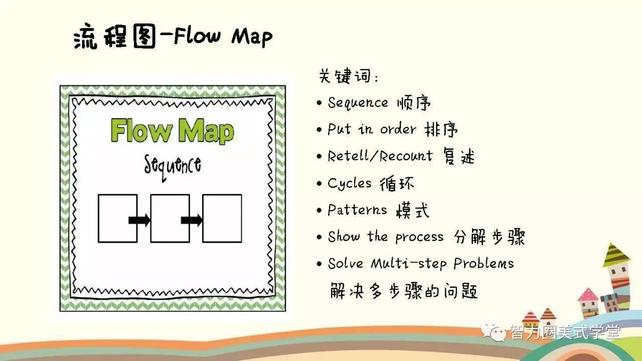 思维导图之流程图:讲故事,用这一张神奇的图就够了!