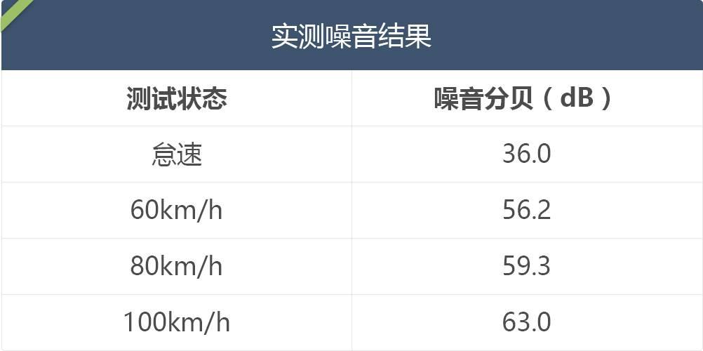 【实测】10.98万起,月销16000台的合资轿车,舒服