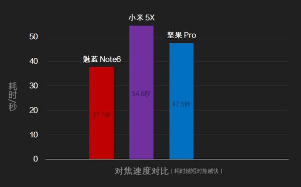 魅蓝Note6评测:拍照越级而立,彩蛋竟是高通