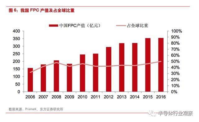 柔性电路板:国内厂商加速崛起,终端产品创新催生新需求