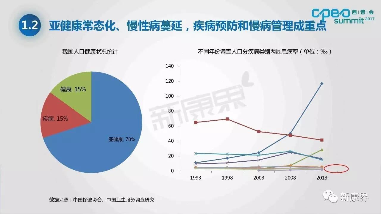 中国健康领域消费者结构与支付方向变化|西普报告