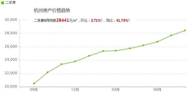 过去一年杭州房价涨了一倍,你信吗图片