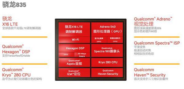 骁龙835移动平台