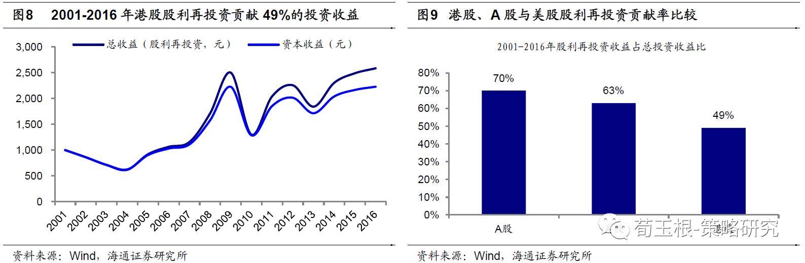 荀玉根:港股高股息策略较美股和A股表现更优异