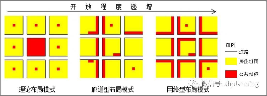 基于GIS的上海郊区大型社区公共设施空间布局评析 上海城市规划