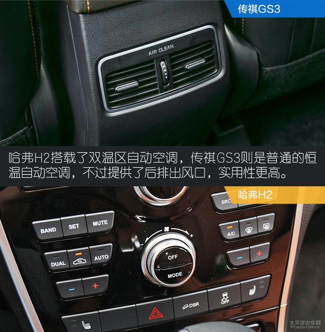 两款车的实际行驶风格都是偏向于都市代步SUV的,传祺GS3更侧重营造轻松的驾驶感受,而哈弗H2则是走的舒适路线。动力方面两者都可以用充足来形容,但是动力输出的初段都不算干脆利落。传祺GS3的油门调校比较慵懒,而哈弗H2的低扭表现则略显不足,要想得到明显的动力提升,两者都需要将发动机转速提升至2000rpm以上。悬挂的表现上两者则是多有不同,传祺GS3的调校显然是为了获得更好的整体感,但同时对路面的过滤不够干脆,而哈弗H2则选择较软的调校来获得更好的舒适性,但是悬挂的支撑性略显不足。对于这一价位的SUV
