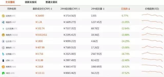 """暴富神话幻灭_官方定性ICO""""非法集资""""并全面叫停"""