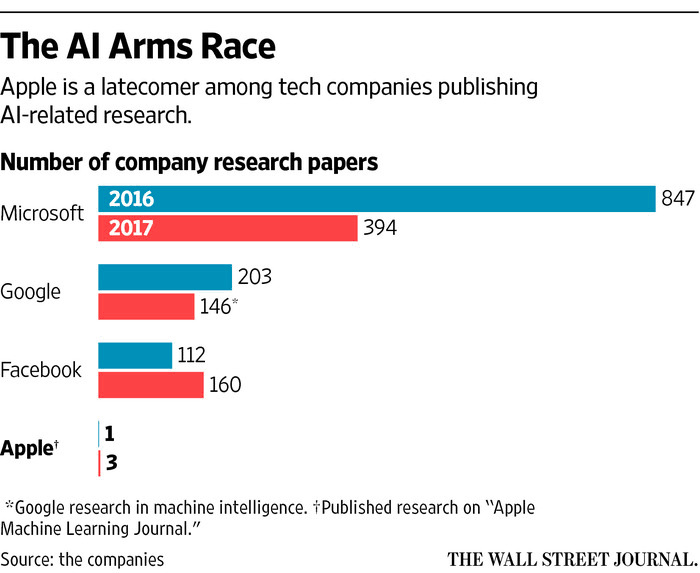 AI行业竞争激烈,苹果为争夺技术被迫克服保密情结