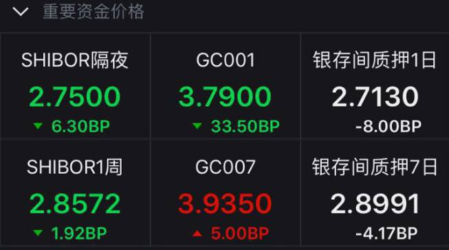 资金价格再凌乱:11天净回笼7500亿_股债期市要当心