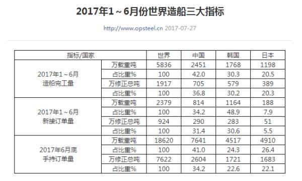 韩国哭了:百亿订单被中国抢走,中国:太强也是错?