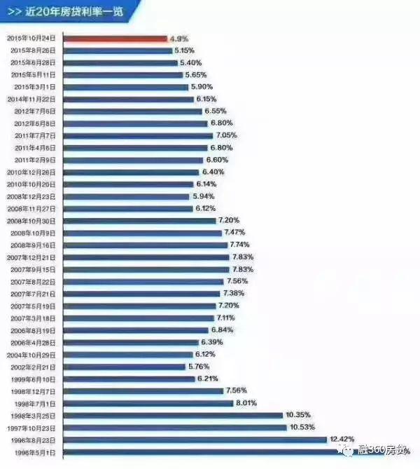 2009年-2016年房价与房贷利率走势关系图(图片来自楼市时评)