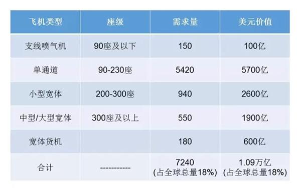 波音调高20年内中国飞机需求预期,高铁抢走份额不会超