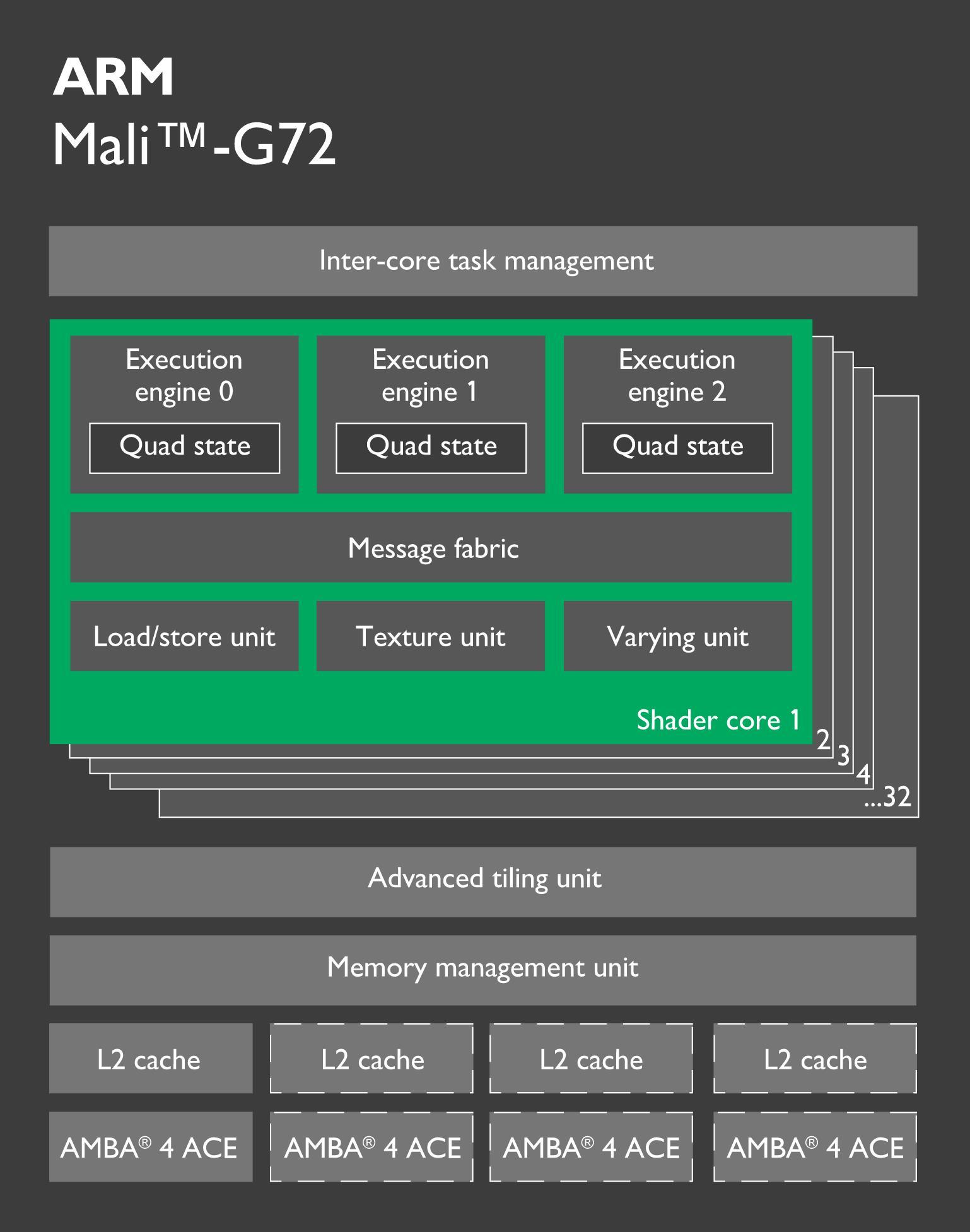 麒麟 970 因升级不明显备受争议,手机处理器未来
