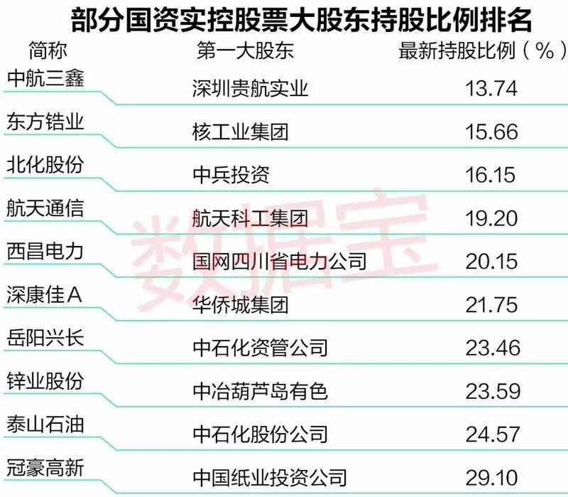 原来炒央企重组概念股最赚的是它们 仅剩16只潜力股!
