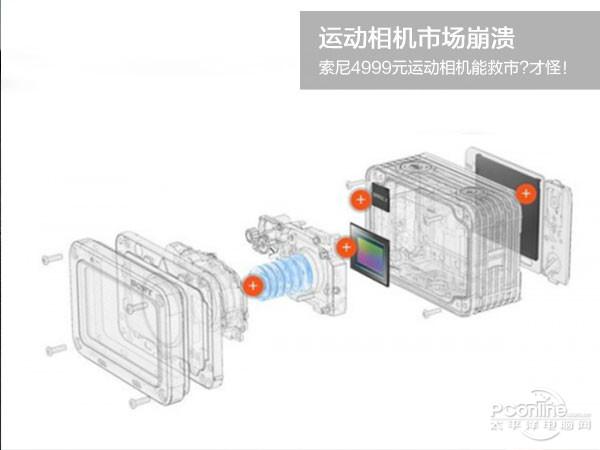 索尼4999元运动相机能救市?才怪!