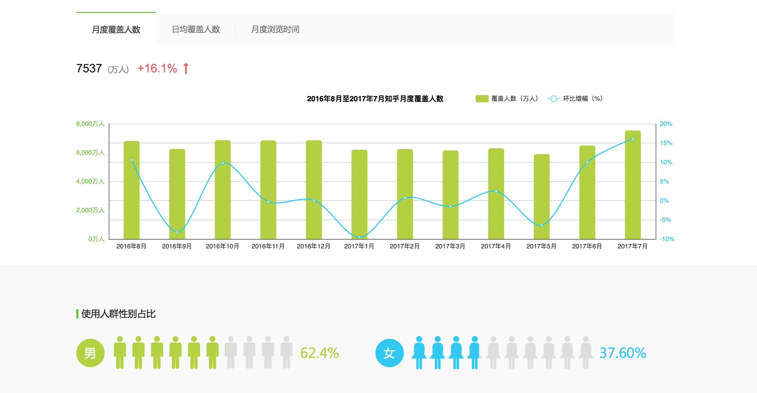 2016年8月-2017年7月知乎月度覆盖人数