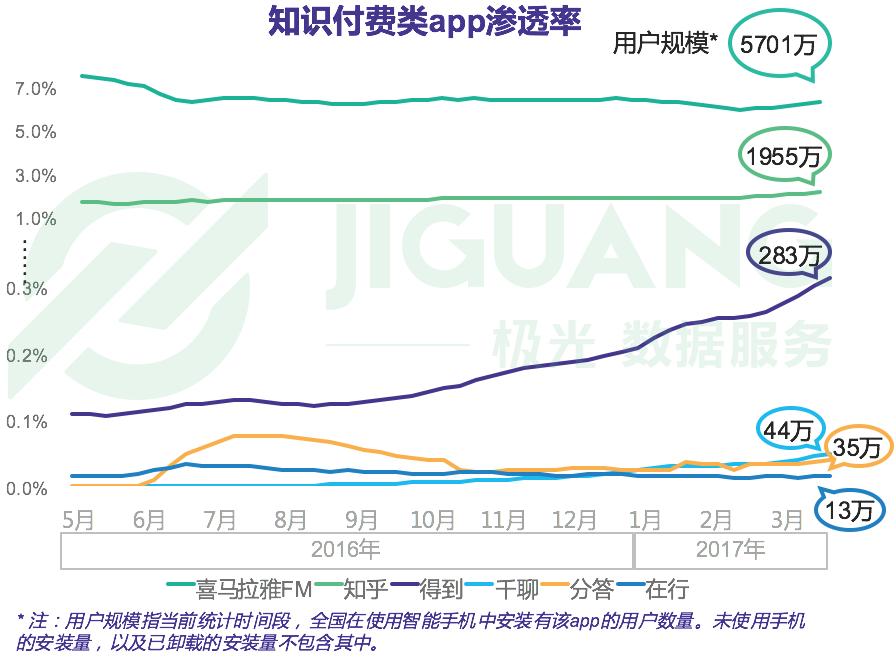 2016年5月-2017年3月知识付费类App渗透率