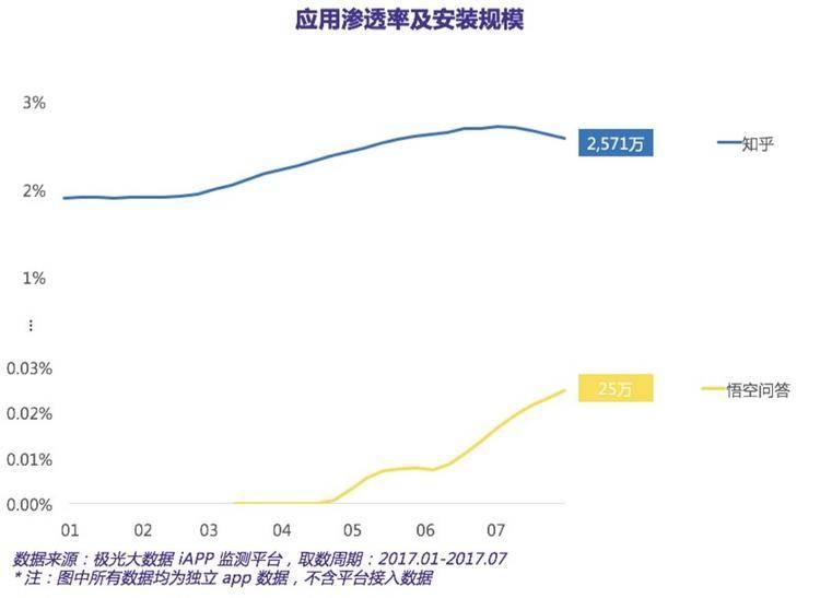 4月-7月的数据显示,悟空问答App的下载量为25 万。