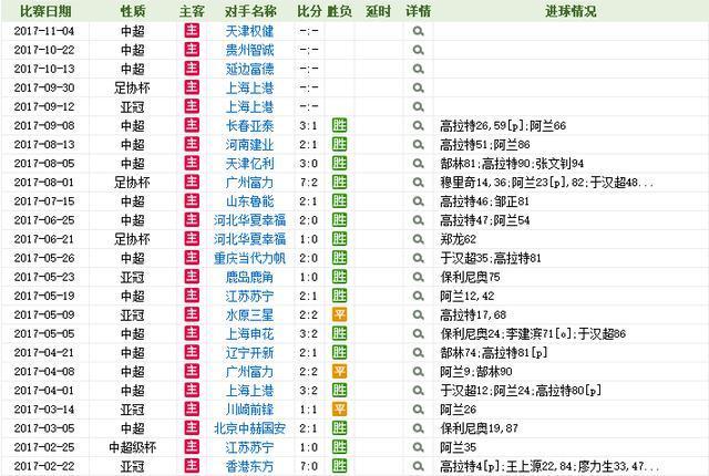 16胜3平!恒大主场恐怖胜率_成翻盘上港最大依仗