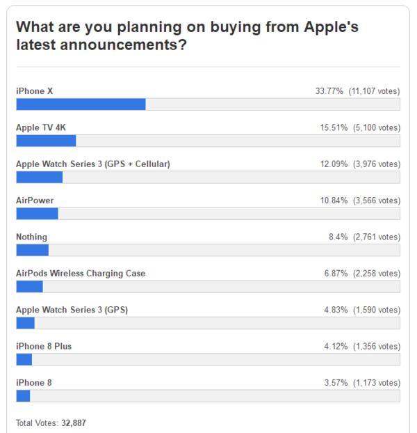 调查显示iPhone 8/8 Plus买气低迷