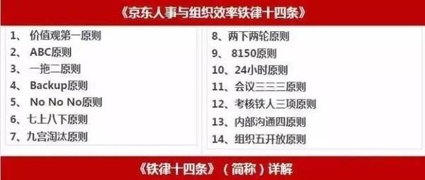 京东铁律24小时不回邮件就开除?刘强东透露原因