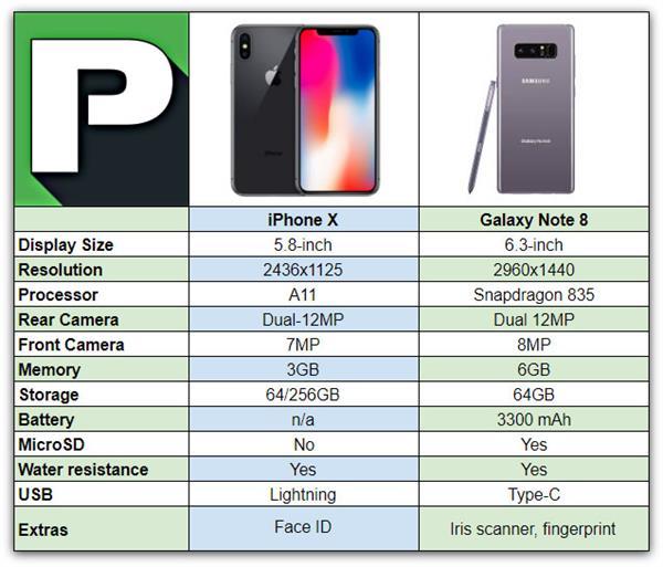 外媒批iPhone X:面对安卓 毫无优势