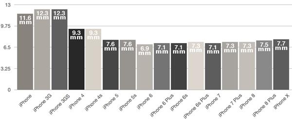历代16款iPhone厚度对比:iPhone 6记录无人敌