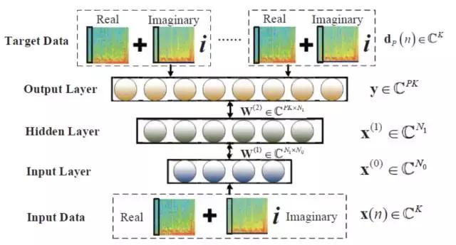 语音合成主要采用波形拼接合成和统计参数合成两种方式。波形拼接语音合成需要有足够的高质量发音人录音才能够合成高质量的语音,它在工业界中得到了广泛使用。统计参数语音合成虽然整体合成质量略低,但是在发音人语料规模有限的条件下,优势更为明显。在上一期我们重点介绍了深度学习在统计参数语音合成中的应用,本期将和大家分享基于波形拼接的语音合成系统,围绕 Siri 近期推出的语音合成系统展开介绍,它是一种混合语音合成系统,选音方法类似于传统的波形拼接方法,它利用参数合成方法来指导选音,本质上是一种波形拼接语音合成系统。