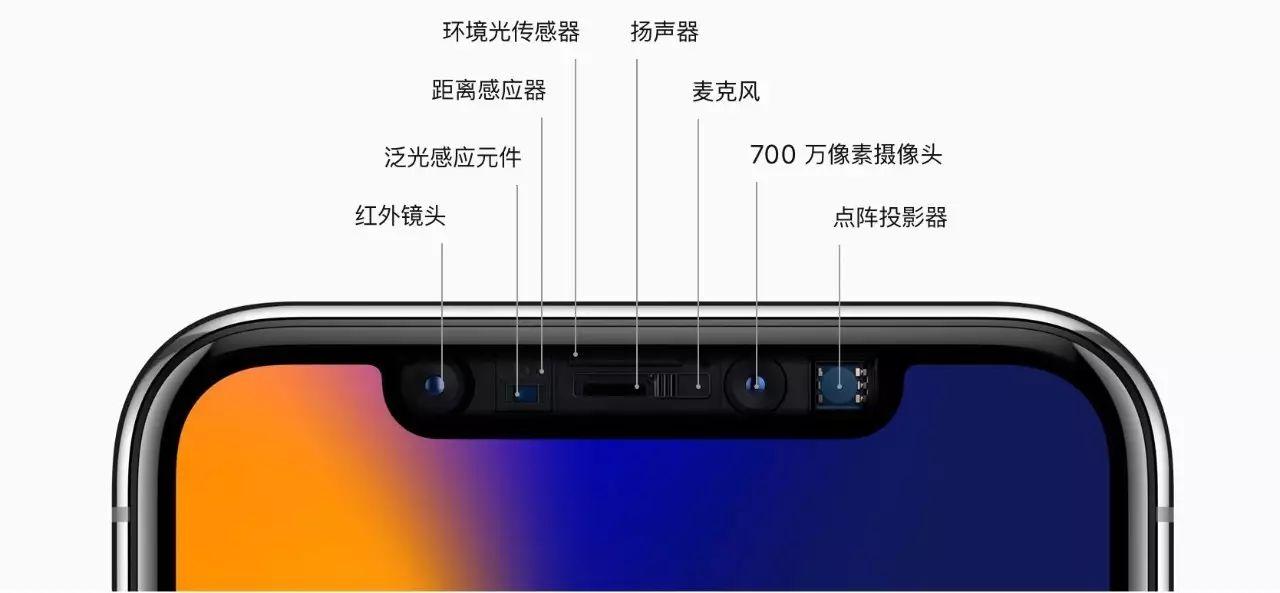 比指纹更快还更安全,iPhone X人脸解锁凭什么这么牛?
