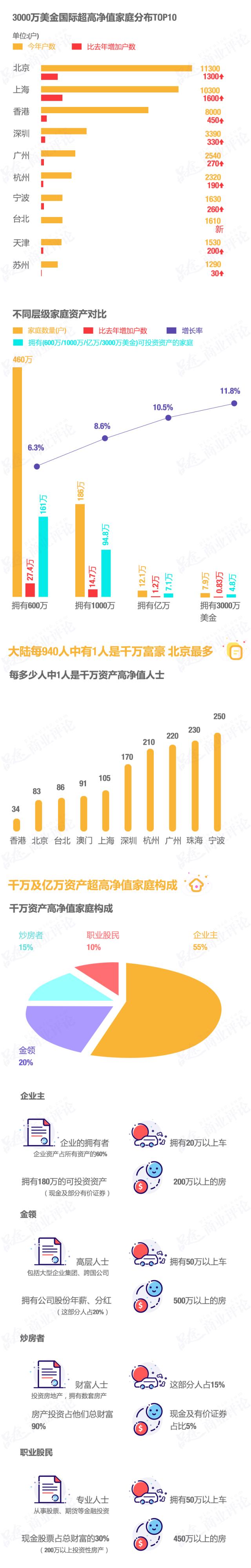 中国富豪家庭结构揭秘,千万富翁就在你身边!丨途画商业