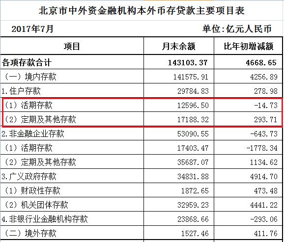 北上广人均存款_湖南人均存款2万元