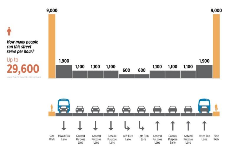 lyft设计自动驾驶时代城市,只需单向三条车道且不拥堵