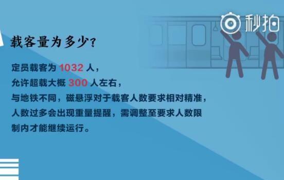 北京磁悬浮试运行