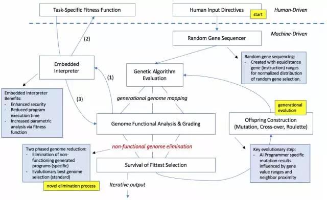 AI系统首次实现真正自主编程:利用遗传算法,完爆初级程序员 - CTA - 期货期权