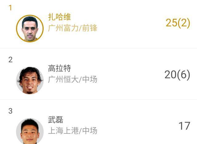 球迷只关心武磊射丢单刀 却忽略了他的世界级跑位