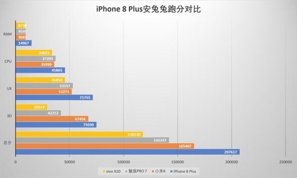 史上最快!iPhone 8P跑分测试:3GB内存打爆安卓旗舰