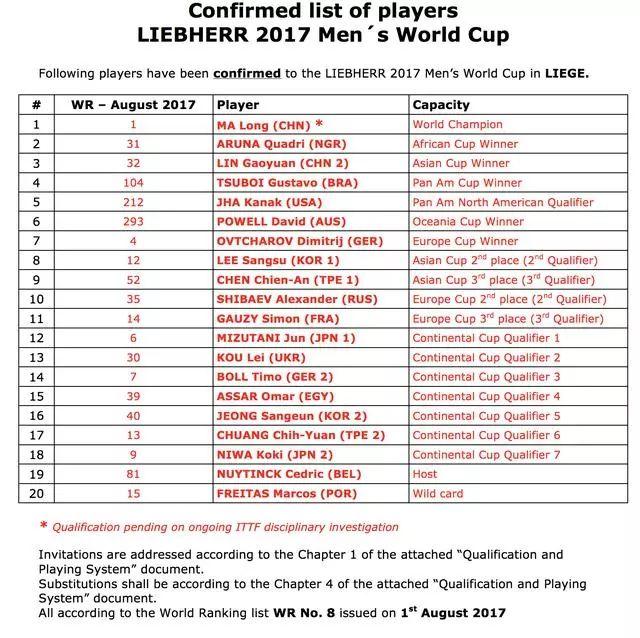国际乒联公布世界杯参赛名单 丁宁确认出战 马龙仍在接受调查