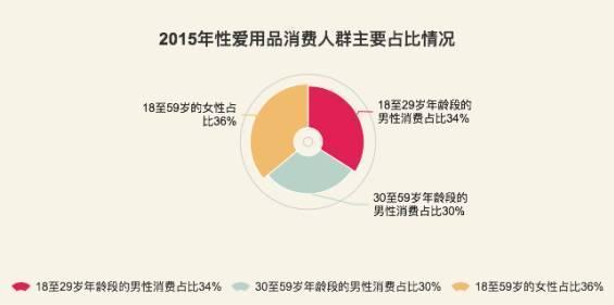 中国一年几百亿的情趣用品尾巴,每天1500个充情趣用品总量图片