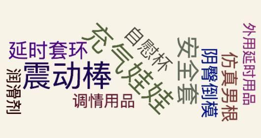 中国一年几百亿的情趣用品总量,每天1500个充什么情趣用品送好老婆图片