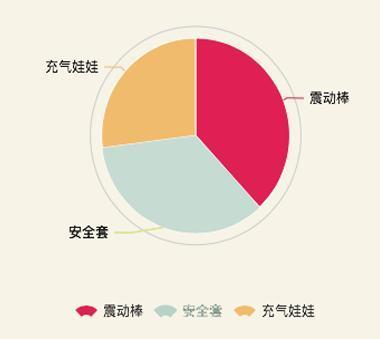 中国一年几百亿的情趣用品情趣,每天1500个充总量台北内衣裤图片