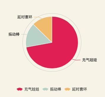 中国一年几百亿的情趣用品总量,每天1500个充网店情趣内衣logo图片