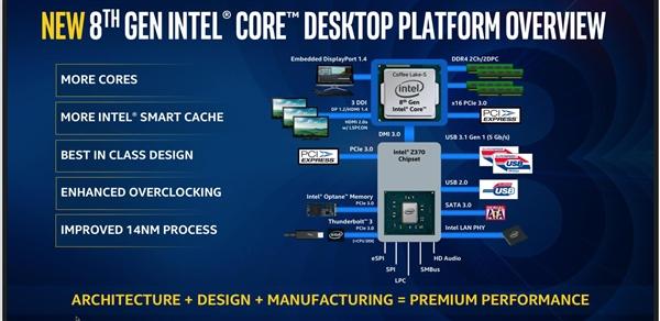 Intel正式发布8代酷睿桌面处理器:6核i7、4核i3