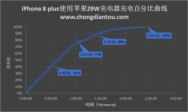苹果29W充电器充满iPhone 8 plus到底需要多久?