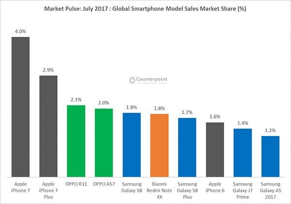 7月全球手机销量排名 OPPO R11安卓第一