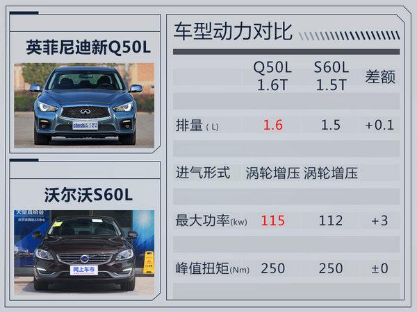 英菲尼迪新Q50L搭小排量1.6T 竞争沃尔沃S60L-图4