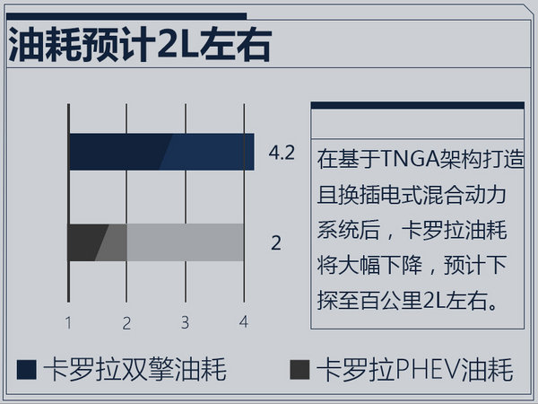 一汽丰田加速卡罗拉插混版国产 综合油耗低于2L-图5