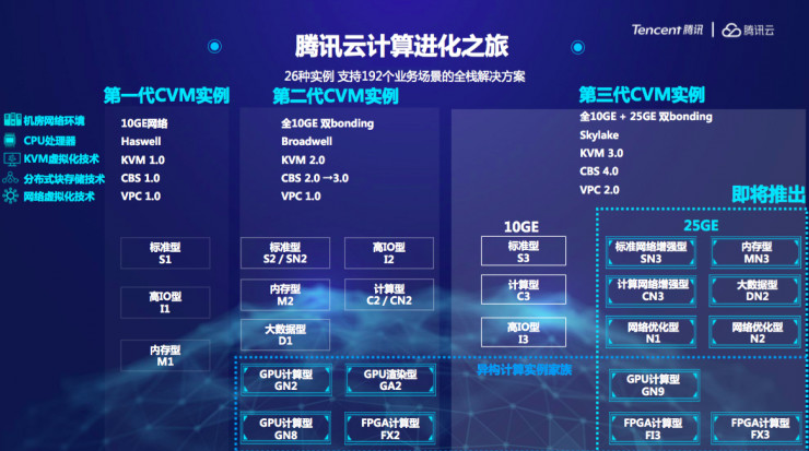 逐渐发声的腾讯云 发布第三代云服务器矩阵与异构计算